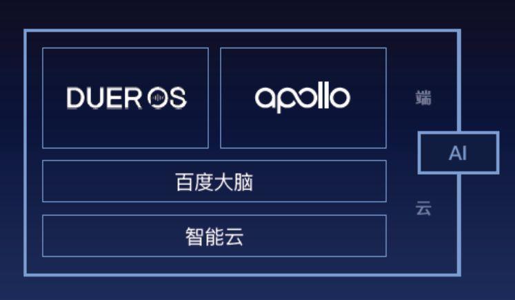 DuerOS对话式人工智能系统